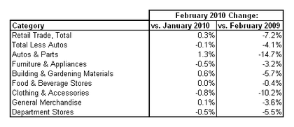inventories cht1 2010-02.PNG