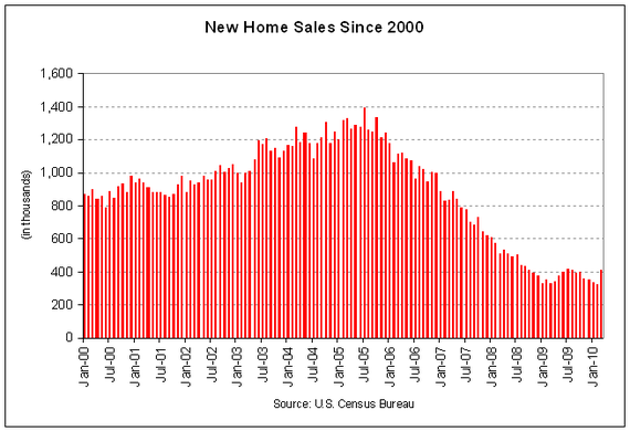 new home sales 2010-03.PNG