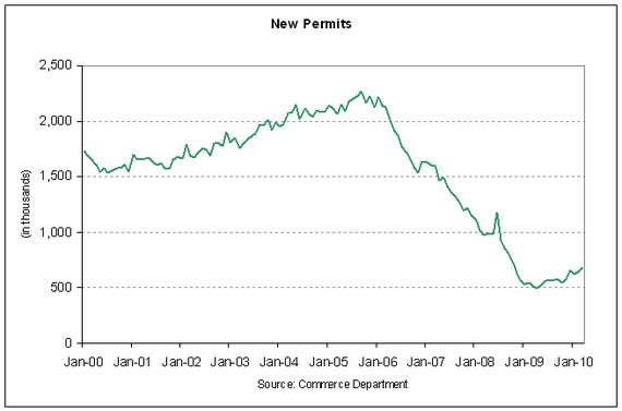 new permits 2010-03.PNG
