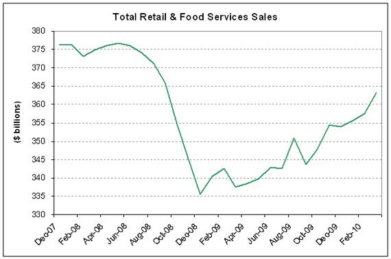 total retail sales 2010-03.PNG