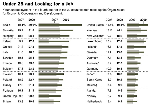 under 25 looking job world.png