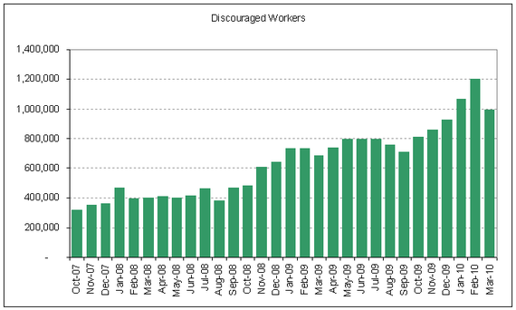 unemp discouraged 2010-03.PNG
