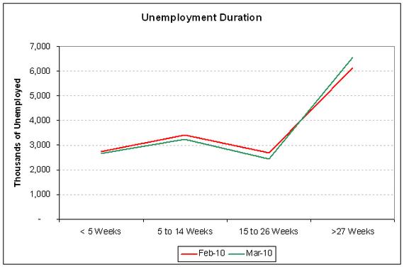 unemp duration 2010-03.PNG