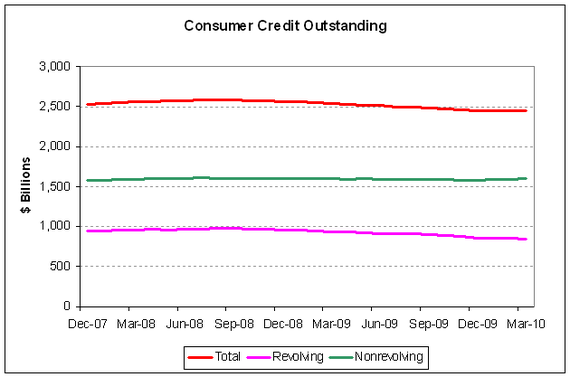 consumer credit outst 2010-03.PNG
