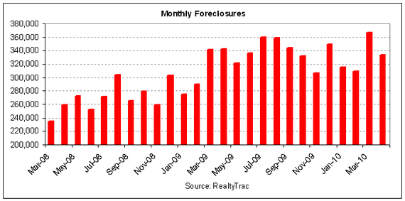 foreclosures history 2010-04.PNG