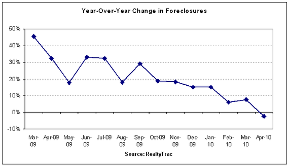 foreclosures year-over-year 2010-04.PNG