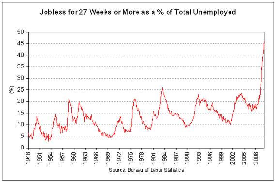 jobless duration 2010-04 v2.PNG