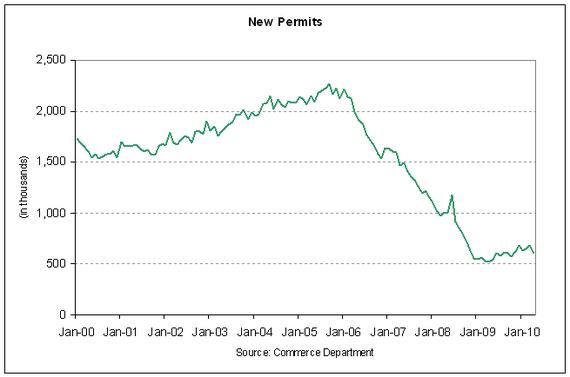 new permits 2010-04.PNG