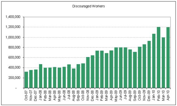 unemp discouraged 2010-04.PNG