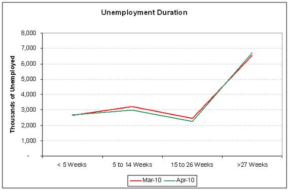 unemp duration 2010-04.PNG