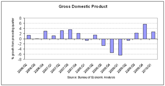 GDP 2010-Q1 r3.PNG