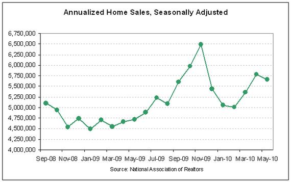 NAR existing sales 2010-05.PNG