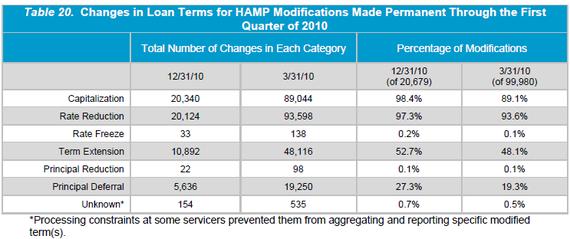 OCC Chart HAMP 2010-06.PNG