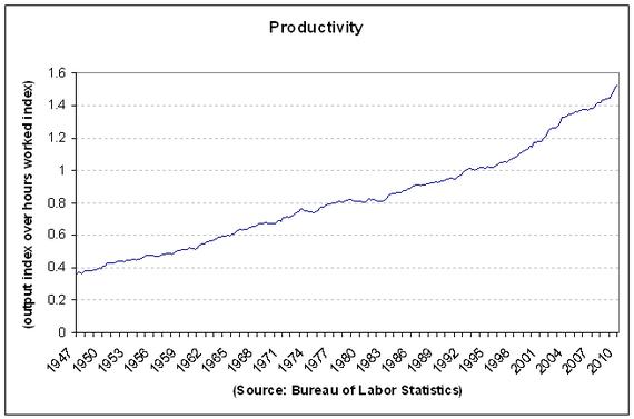 Productivity cht1 2010-Q1.PNG