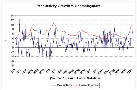 Productivity cht2 2010-Q1.PNG