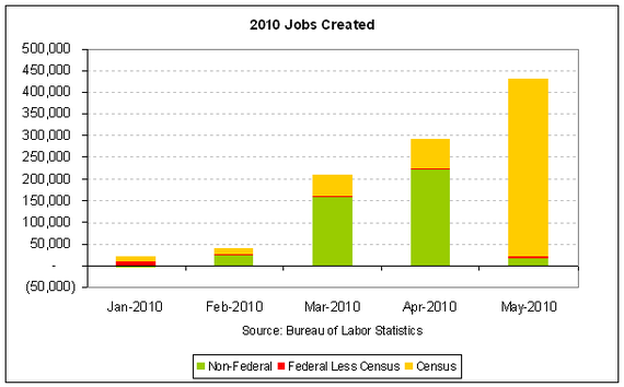 census federal 2010-05.PNG