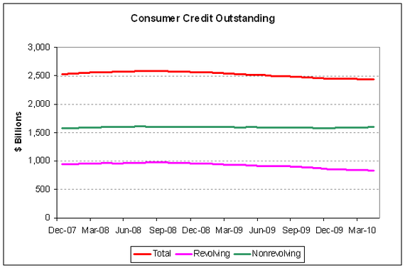 fed consumer credit 2010-05.PNG
