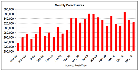 foreclosures historical 2010-05.PNG