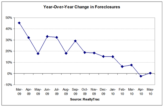 foreclosures year-over-year 2010-05.PNG