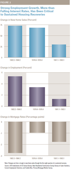 h-housing 2010 fig 2.PNG