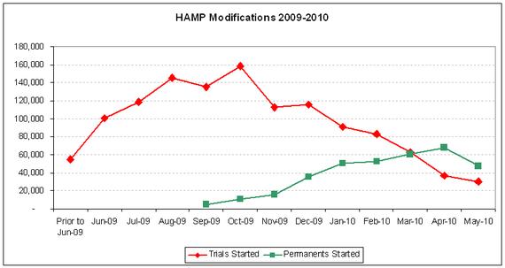 hamp scorecard 2010-05.PNG