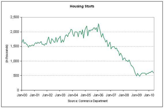 housing starts 2010-05.PNG