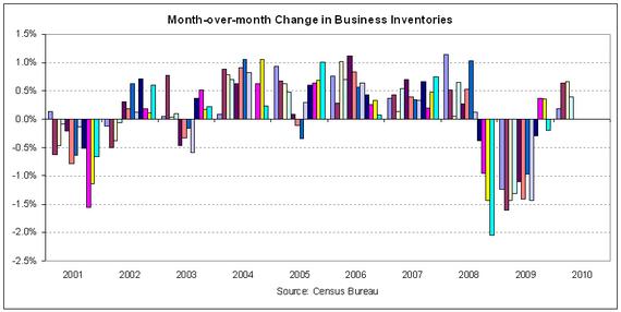 inventories 2010-04.PNG
