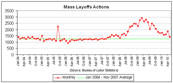 mass layoff actions 2010-05.PNG