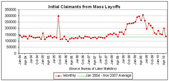 mass layoff workers 2010-05.PNG