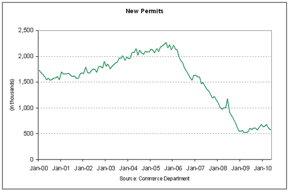 new permits 2010-05.PNG