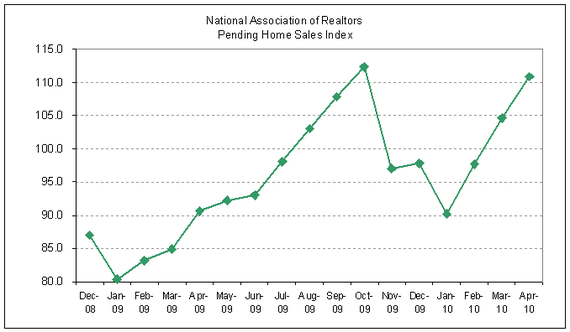pending home sales 2010-04.PNG