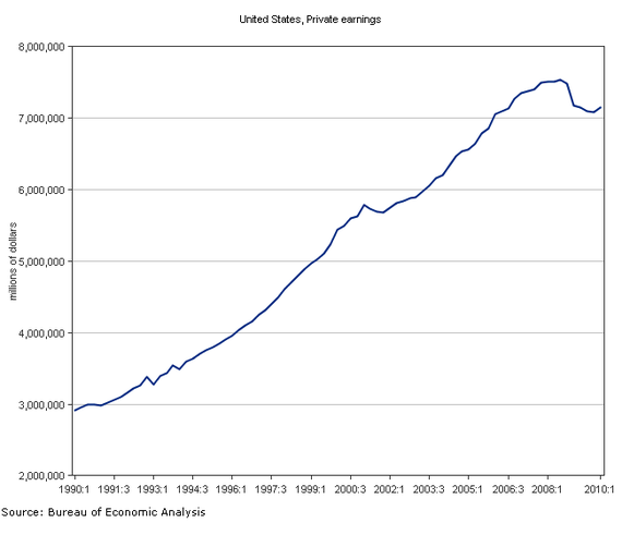 personal income history - 2010-q1.PNG