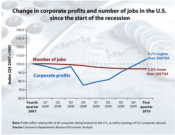Thumbnail image for Corporate profits.png