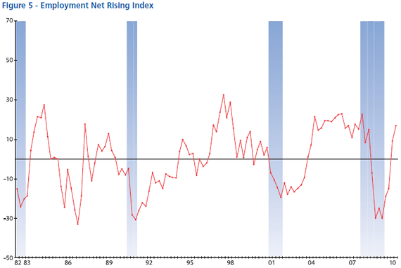 NABE Employment 2010-07.PNG