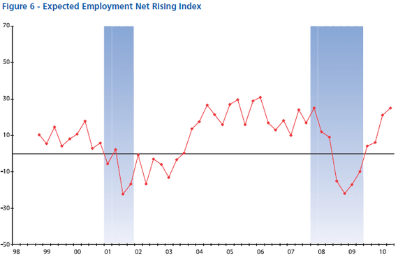 NABE Exepcted Employment 2010-07.PNG