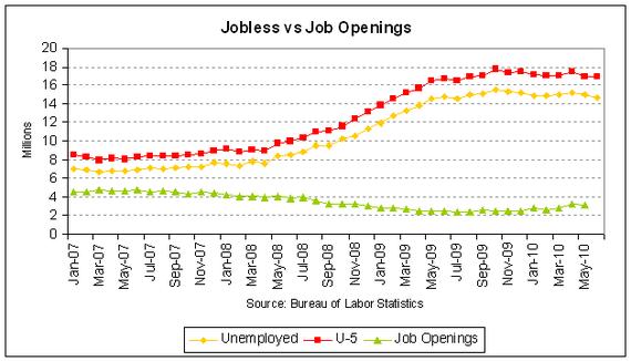 job openings vs jobless 2010-05.PNG