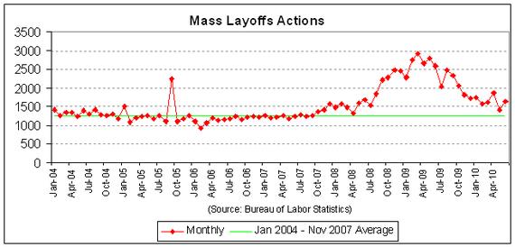 mass layoffs - firms - 2010-06.PNG