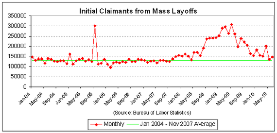 mass layoffs - workers - 2010-06.PNG