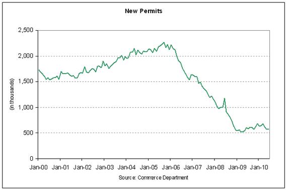 permits 2010-06.PNG