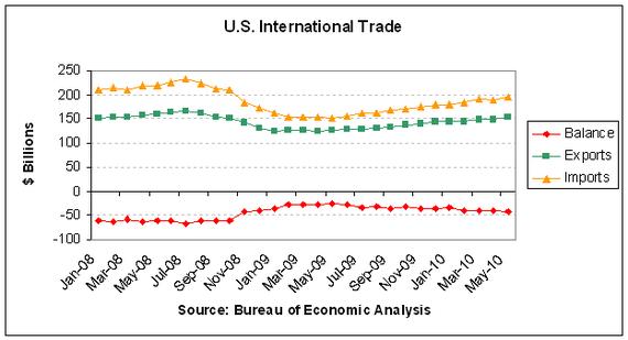 trade 2010-05.PNG
