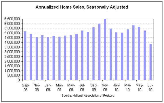NAR existing sales 2010-07 cht1 full.png