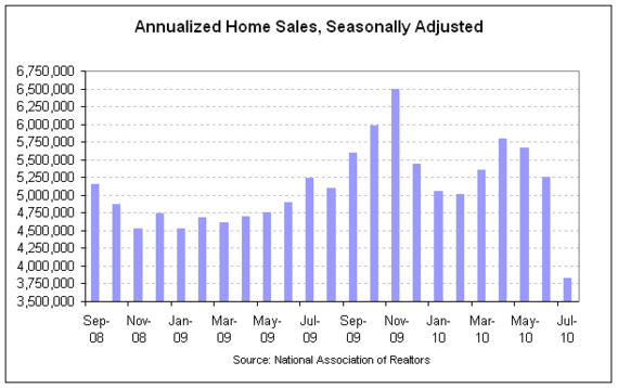 NAR existing sales 2010-07 cht1.png