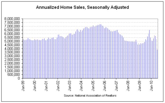 NAR existing sales 2010-07 cht2 full.png