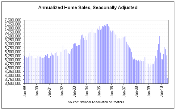 NAR existing sales 2010-07 cht2.png