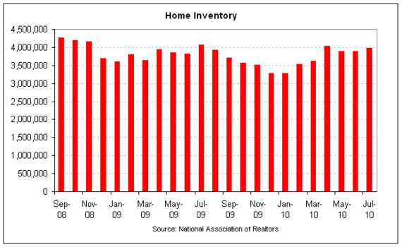 NAR home inventory 2010-07 full.png