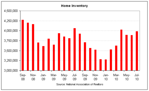 NAR home inventory 2010-07.png