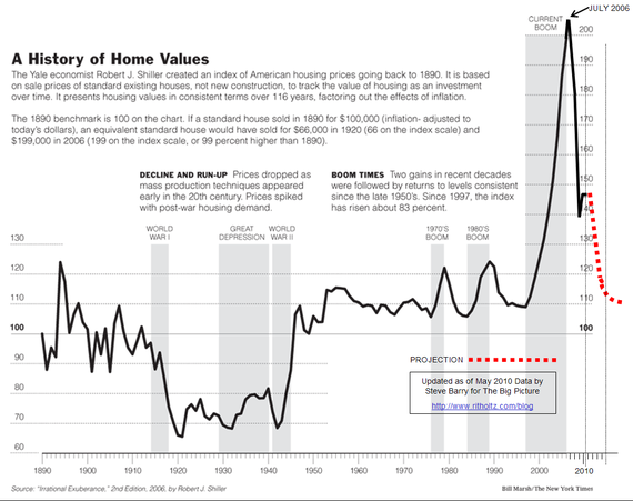 Shiller-Ritholtz-Barry Home Price Index.png