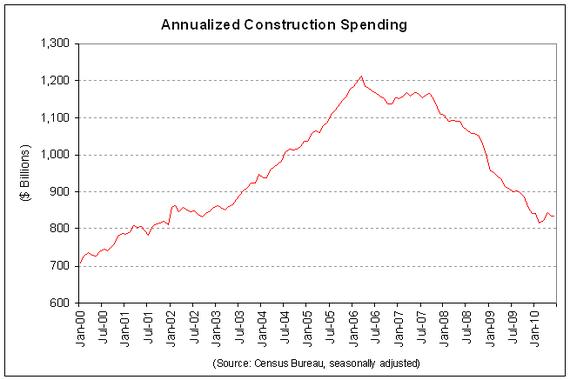 construction spending 2010-06 -fx.PNG