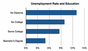 Thumbnail image for education college employment degree.png
