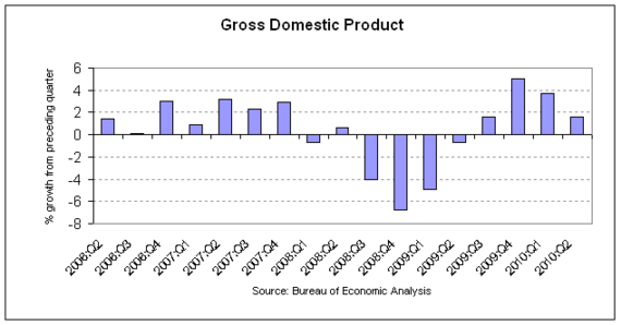 gdp 2010-q2 rev2.png